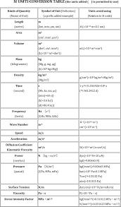 Si Unit Conversion Chart Free Si Unit Conversion Chart Pdf 120kb 4 Page S