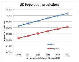 Impact Of Rising Population In The Uk Economics Help