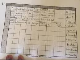 Identifying Rocks And Minerals Chart Solved In This Assignment You Will Identify Some Mineral