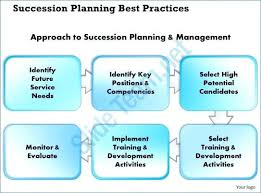 Template For Succession Planning – Floppiness.info