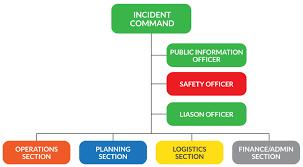 Ics Chart Incident Command System Organizational Chart