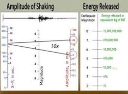 How Often Do Earthquakes Occur Incorporated Research