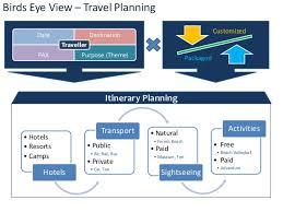 Travel Flow Chart Travel Planning Process Flowchart