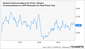 Verizons Stock May Be Nearing A Breakout Verizon