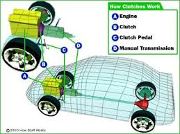 how clutches work howstuffworks diagram of car showing clutch location see more transmission images