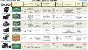 Video Camera Comparison Chart This Helpful Chart Has Everything You Need To Know About