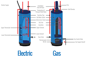 Hot Waterheaters An Overview Of How A Hot Water Heater Works