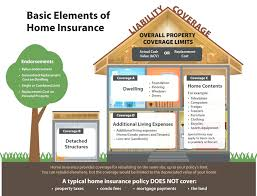 best house insurance owners cost monthly