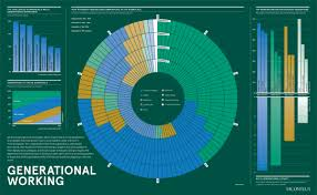 Five Generations In The Workplace Chart Infographic How Different Generations Approach Work