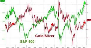 Gold Silver Correlation Chart Correlation Economics Correlation Gold Silver Ratio Vs S P