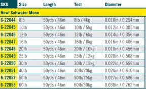 Leader Tippet Size Chart Details About Rio Mono Saltwater Tippet 50 Yd 16lb