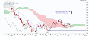 Coalindia Buy Or Sell Coalindia Share Price Discussion