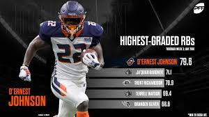 """PFF_XFL on Twitter: """"Among RBs with 20 or more carries, D'Ernest Johnson  leads all at the position with a grade of 79.6 through three weeks!…  https://t.co/LYVApQmlD0"""""""