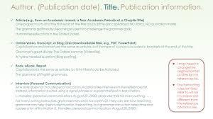 Apa Reference Citation Basics Author Publication Date Title