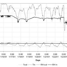 Psychrometric Chart Showing Climate Conditions In La Laguna