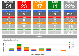 Solution Focused Excel Risk Log With Dashboard Template