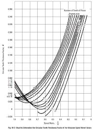 K Chart Gear Inspection Worm Gear Mesh Geometry Sdpsi