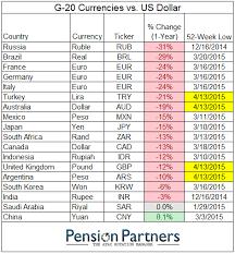 Dollar Vs World Currencies Chart Chart Currencies Decimated Dollar Chart Mktoutperform