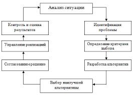 Основы современного менеджмента во фтизиатрии Технология  Состав и последовательность этапов принятия управленческих решений по М М