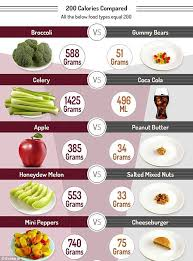 Calorie Chart For All Food Groups How Many Calories Chart Buscar Con Google English For