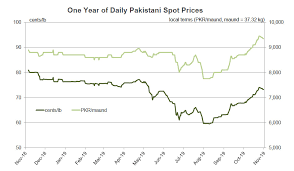 Cotton Spot Price Chart Cotton Market Fundamentals And Monthly Cotton Price Outlook