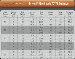 Ping G400 Lie Angle Chart How Adjusting Your Driver Loft Changes Your Ball Flight