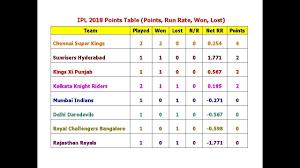 Point Chart Ipl 2018 Ipl 2018 Points Table Points Run Rate Won Lost