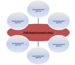 image png Рис 2 Структура совета директоров компании в рамках немецкой модели жесткое разделение наблюдательного совета совета директоров полностью состоящего