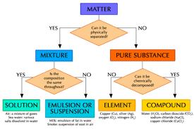 Classification Of Matter Flow Chart Worksheet Flow Chart Of Classification Of Matter Elements Of Matter