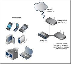 wifi wiring diagram wifi image wiring diagram extend wifi range through wireless access point ethernet on wifi wiring diagram