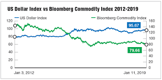 Good Times Seen For Commodities But Not Yet A Boom The