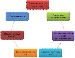 Реферат Совершенствование механизма управления корпоративной  Рис 3 Функции корпоративной культуры