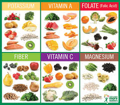 Key Nutrients In Fruits Vegetables Have A Plant