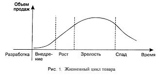Жизненный цикл товара Реферат 1 Этап выведения товара на рынок внедрение период медленного роста сбыта по мере выхода товара на рынок Прибылей на этом этапе нет