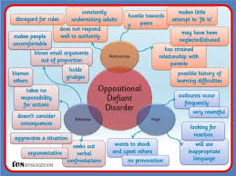 5 Year Old Behavior Chart Teaching Students With Odd Oppositional Defiant Disorder