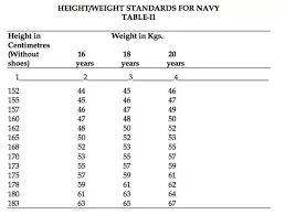 Navy Bmi Standards Chart What Is The Minimum Height To Join Nda Nda Quora