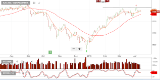 Asx Xjo Investor Signals