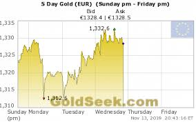 Gold Euro Chart Live Euro Gold Price Chart 5 Days Intraday Euro Gold Price