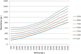 Placenta Growth Chart Placenta Weight Percentile Curves For Singleton And Twins
