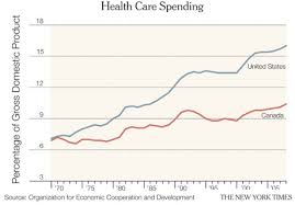 Canada Vs Usa Healthcare Chart Canada May Have The Cure For Uss Medicare Ailment