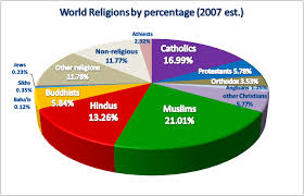 Panama Religion Pie Chart Stitaftdevine All About Religions