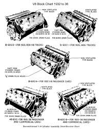 Ford Flathead V8 Engine Identification Chart Ford Flathead Identification Motor Engine 34 Ford Coupe