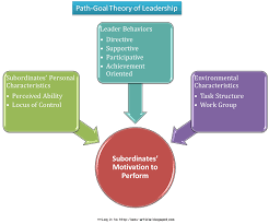 leadership and management blog psychology path goal theory of leadership