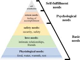 Maslow Hierarchy Of Needs Rethinking The Place Of Love Needs In Maslows Hierarchy Of