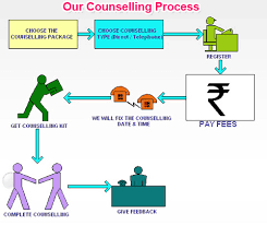 Education Career Counselling Career Counselling Education