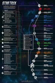 Star Trek Warp Speed Chart Proper Star Trek Warp Speed Chart 2019