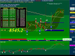Cme Charts Nifty Charts Technical Analysis Cme Group Metatrader 4