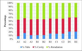 Heat Balance Chart Chart Of Heat Balance For Configuration A1 D2 Download