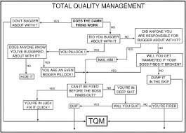 Fault Finding Flow Chart Fault Finding Charts Vista Forums