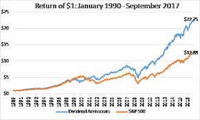 SP 500 Quote 53 Best Performance Of Dividend Aristocrats ProShares SP 24 Dividend